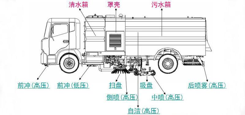 东风大多利卡洗扫车车型细节描示